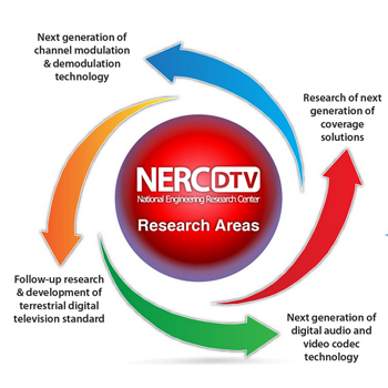 Technology research of next generation of coverage solutions next